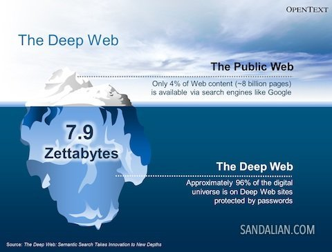 Mengenal apa itu deep web